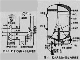 电热水器的工作原理