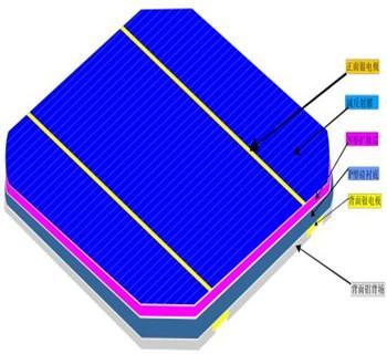 太阳能电池原理