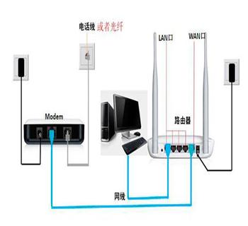 如何连接无线路由器