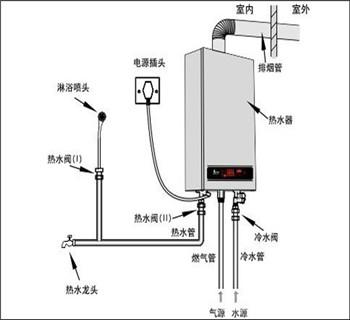 天燃气热水器安装方法图片