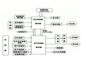 变频空调原理