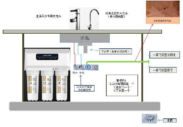 厨房净水安装示意图